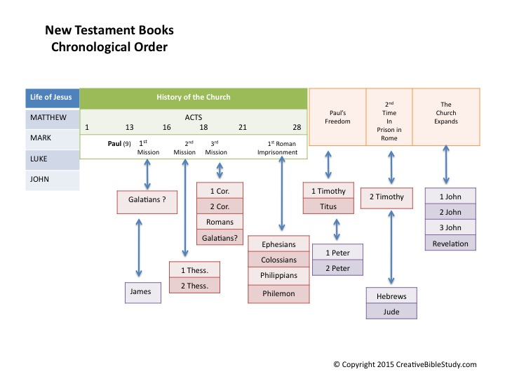how to remember books of old testament
