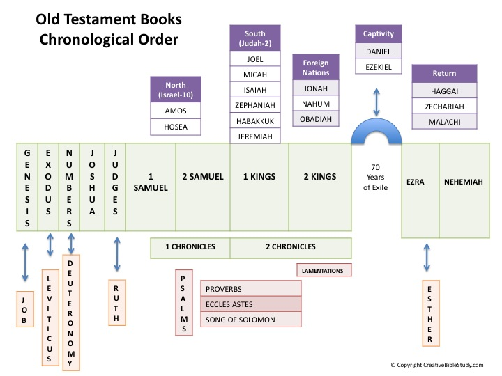 Bible Lessons for Adults – Learning the Books of the Bible Worksheet